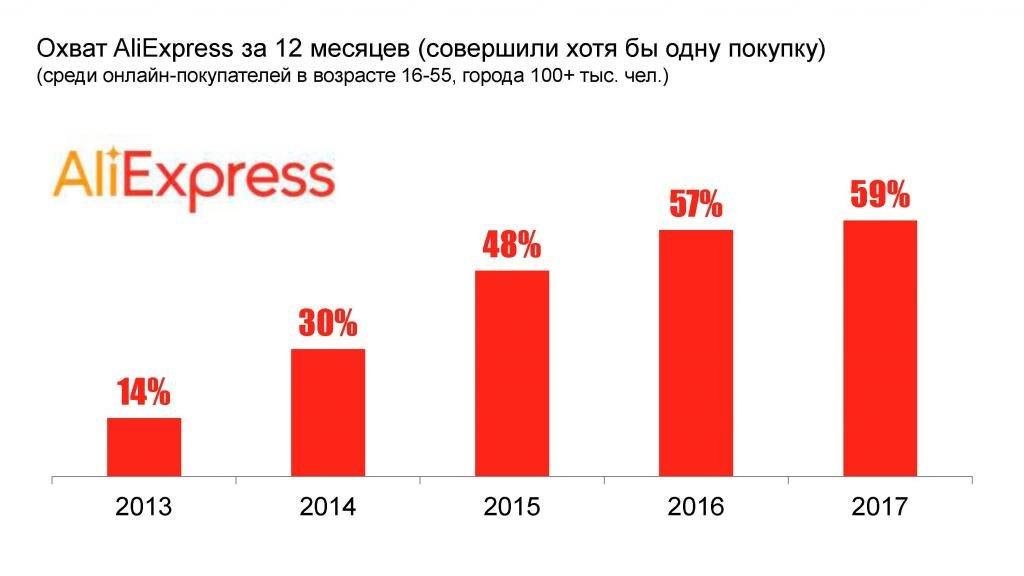 статистика алиэкспресс