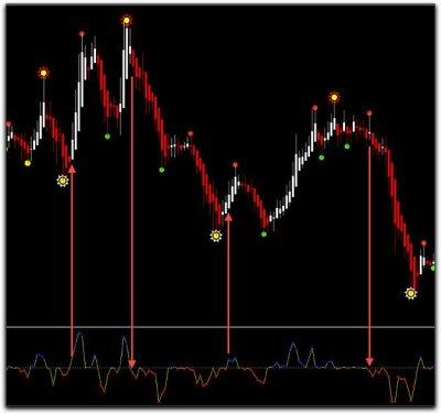 Индикатор паттернов Price Action. Индикаторы для определения свечных паттернов